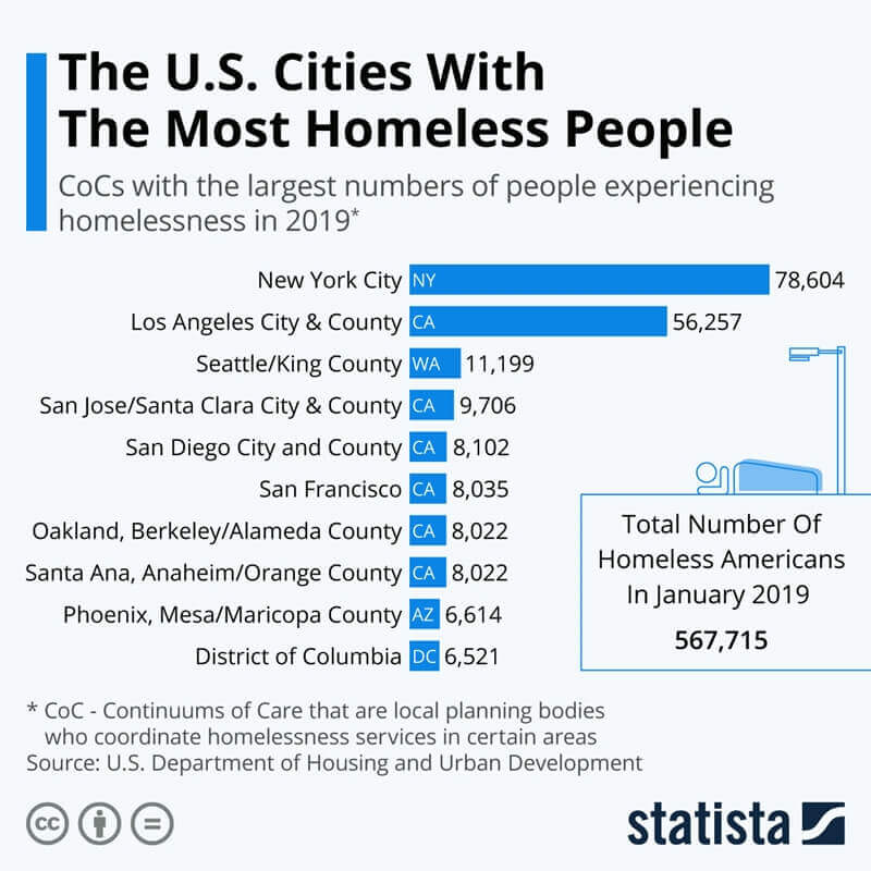 Statistics of Homeless People In USA